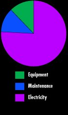 Compressor Maintenance Monroe MI - Metro Air Compressor - Audit_Electricity_Graph